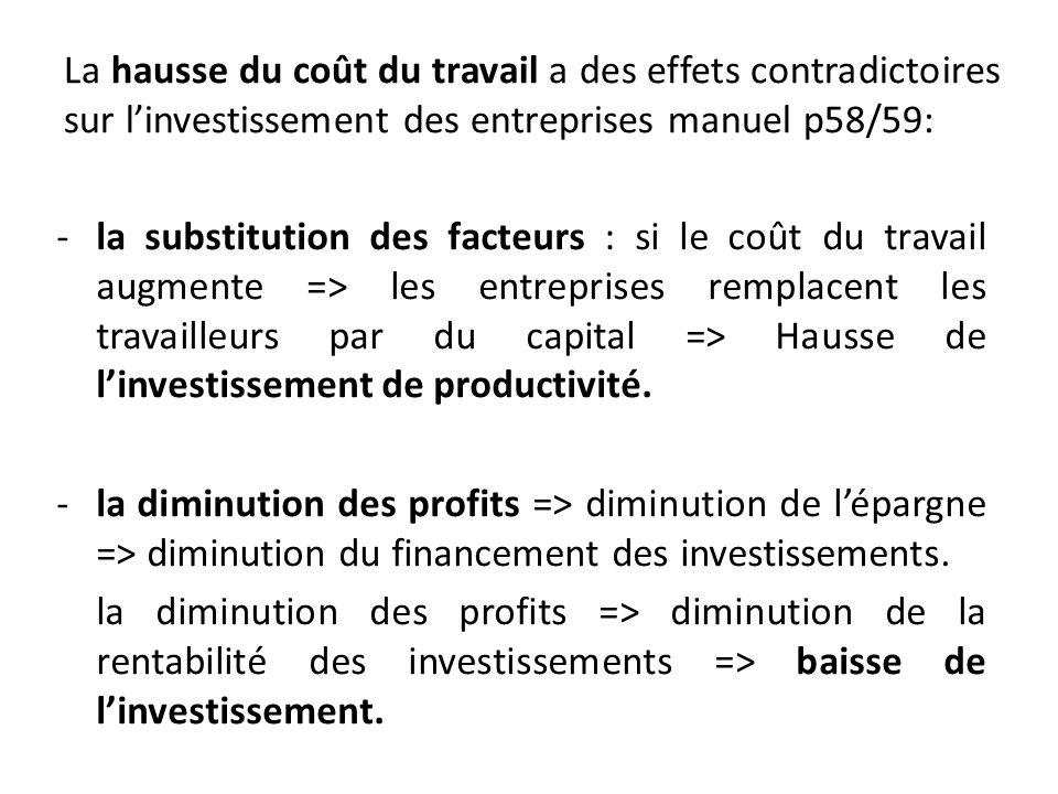 La hausse du coût du travail a des effets contradictoires sur l'investissement des entreprises manuel p58/59: