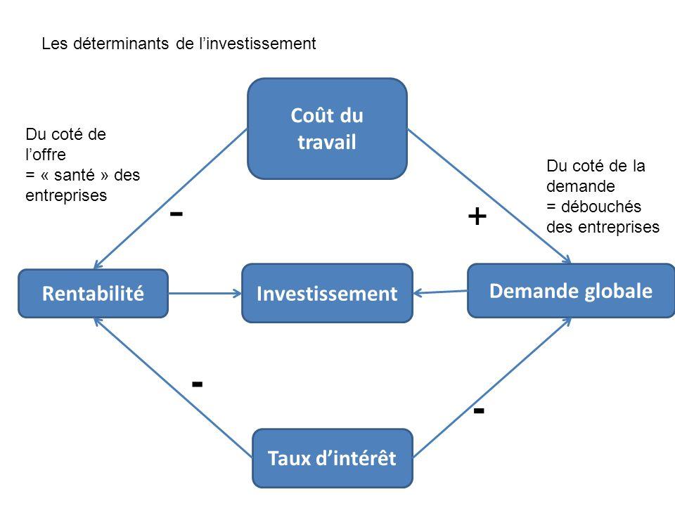 - + - - Coût du travail Investissement Demande globale Rentabilité