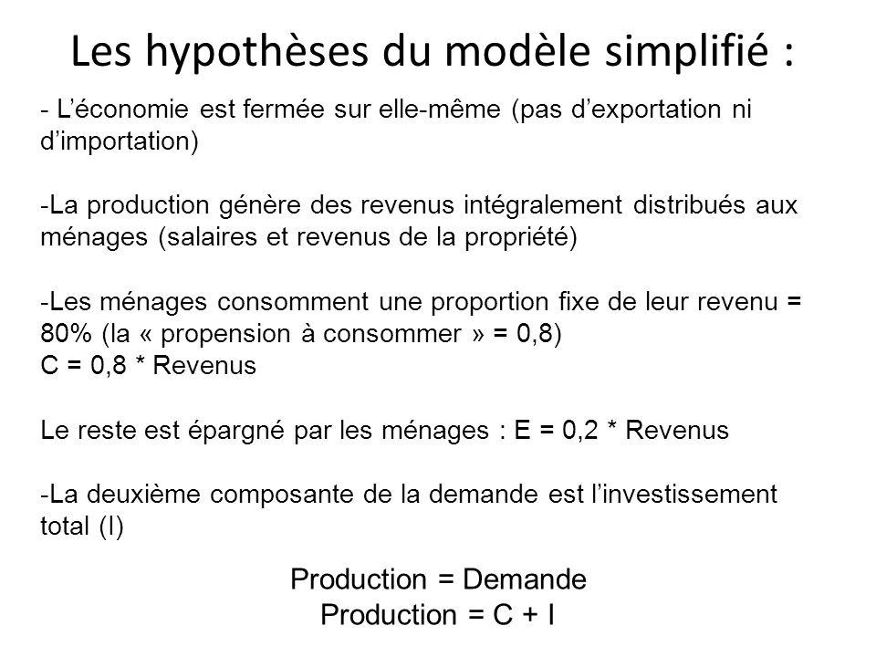Les hypothèses du modèle simplifié :
