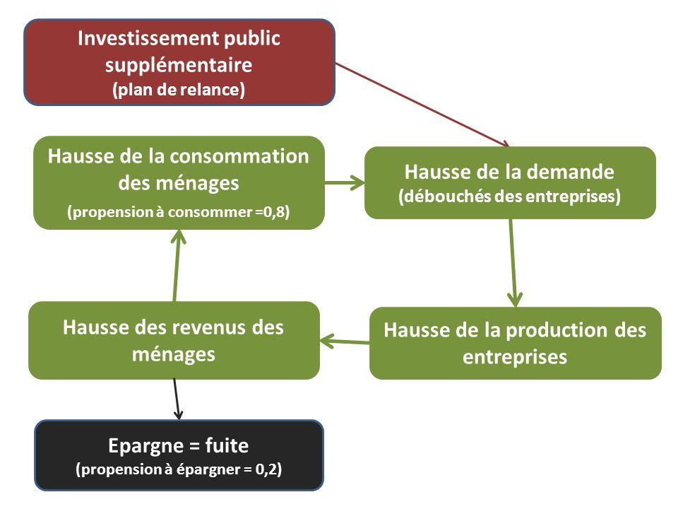 Investissement public supplémentaire