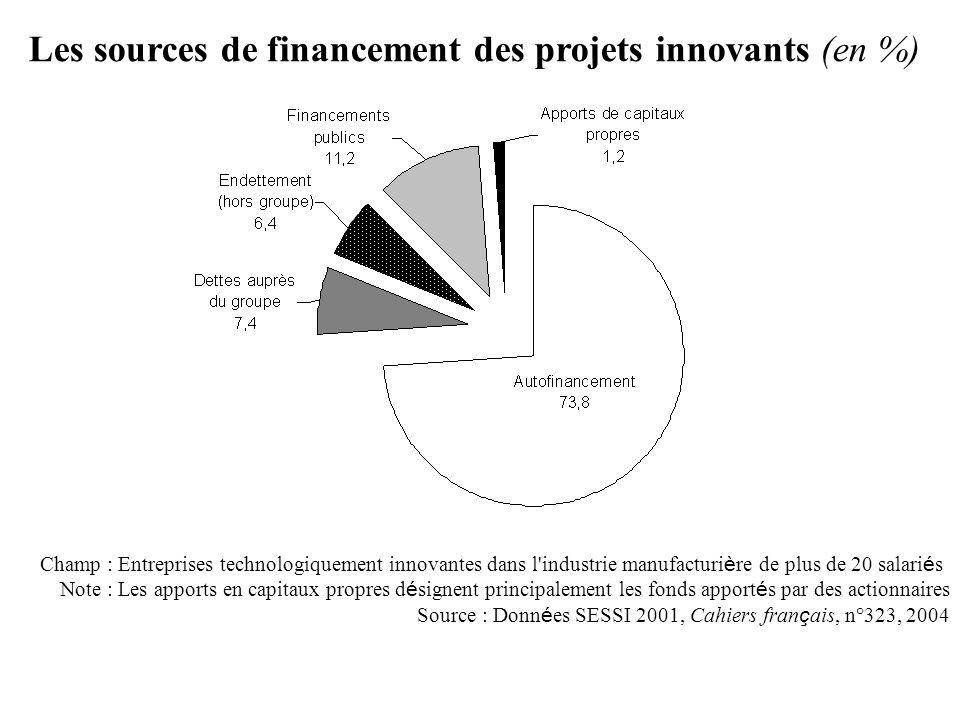 Les sources de financement des projets innovants (en %)