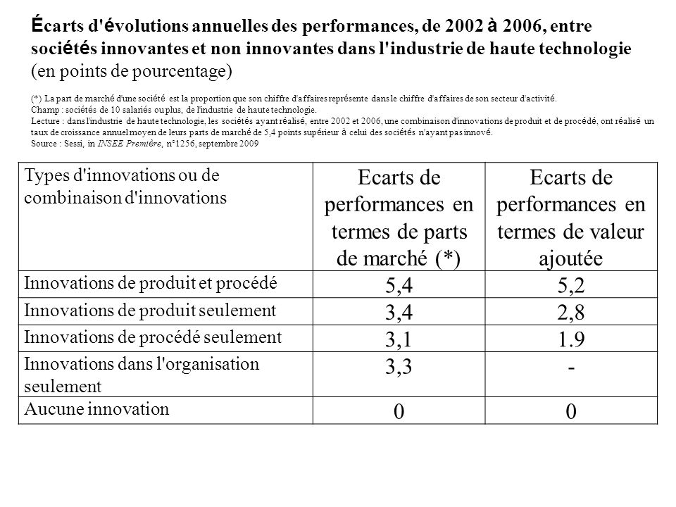 Ecarts de performances en termes de parts de marché (*)
