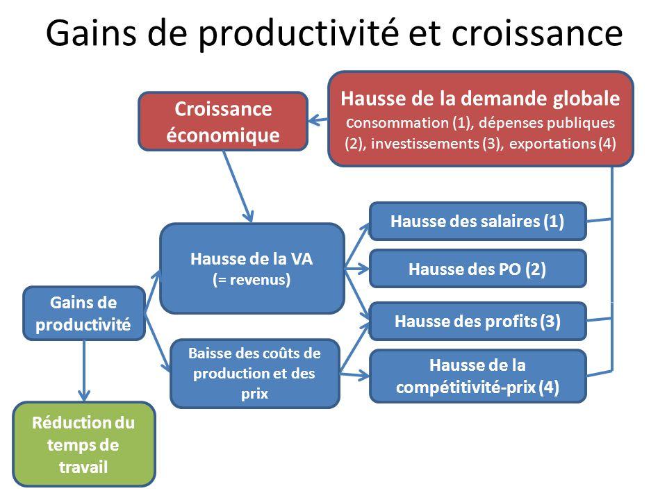 Gains de productivité et croissance