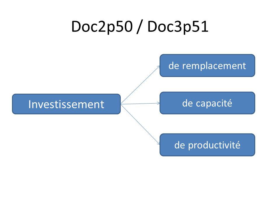 Doc2p50 / Doc3p51 Investissement de remplacement de capacité