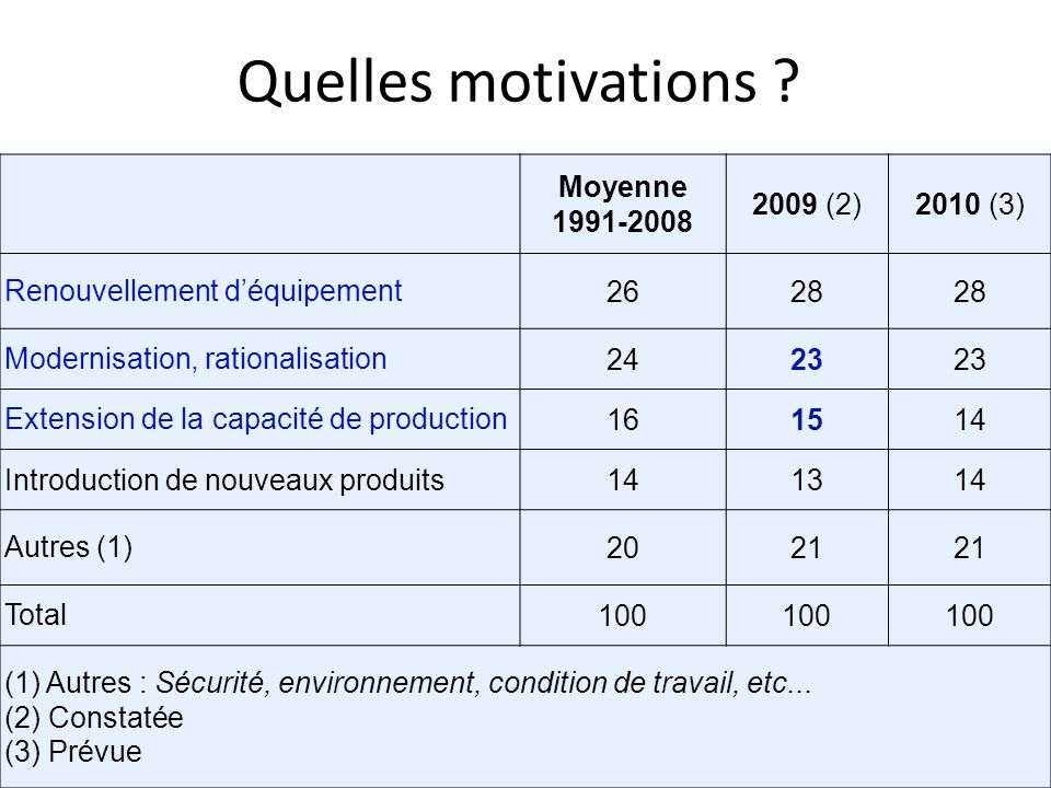 Quelles motivations Moyenne 1991-2008 2009 (2) 2010 (3)