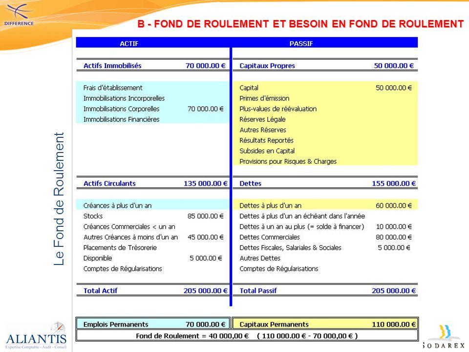 B - FOND DE ROULEMENT ET BESOIN EN FOND DE ROULEMENT