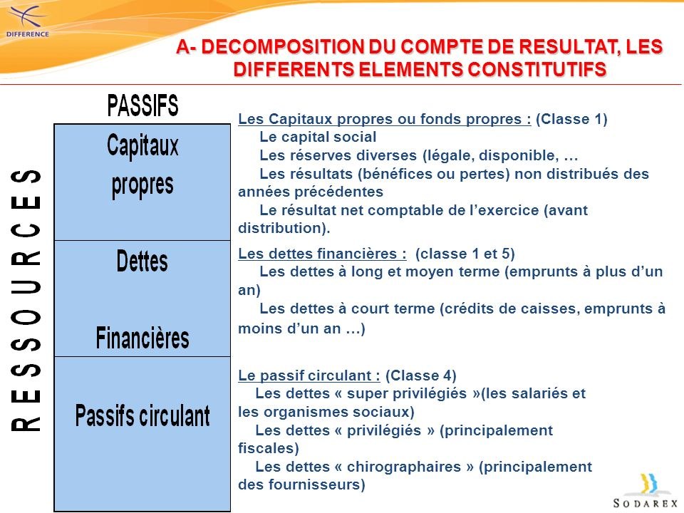 A- DECOMPOSITION DU COMPTE DE RESULTAT, LES DIFFERENTS ELEMENTS CONSTITUTIFS