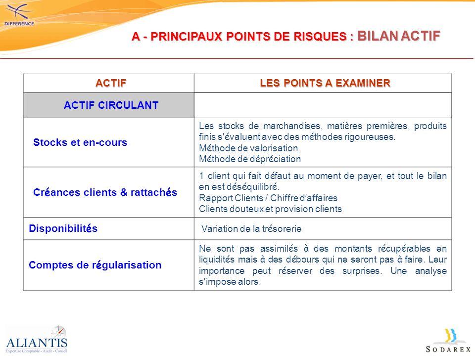 A - PRINCIPAUX POINTS DE RISQUES : BILAN ACTIF
