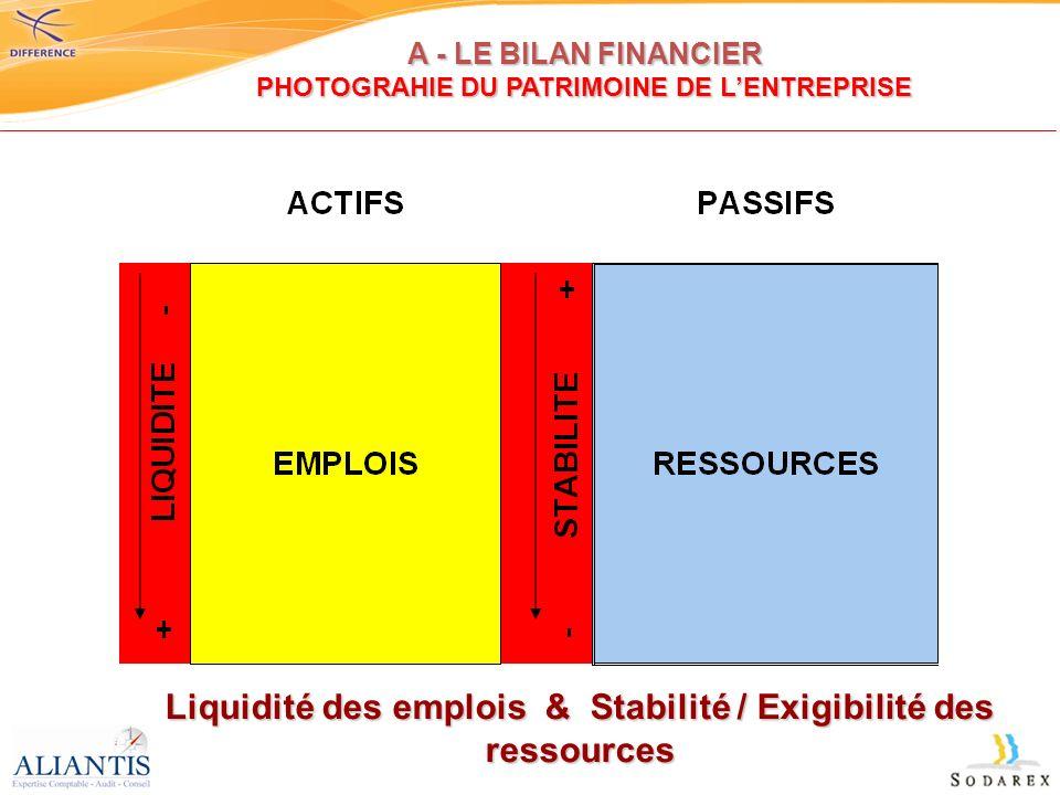 Liquidité des emplois & Stabilité / Exigibilité des ressources