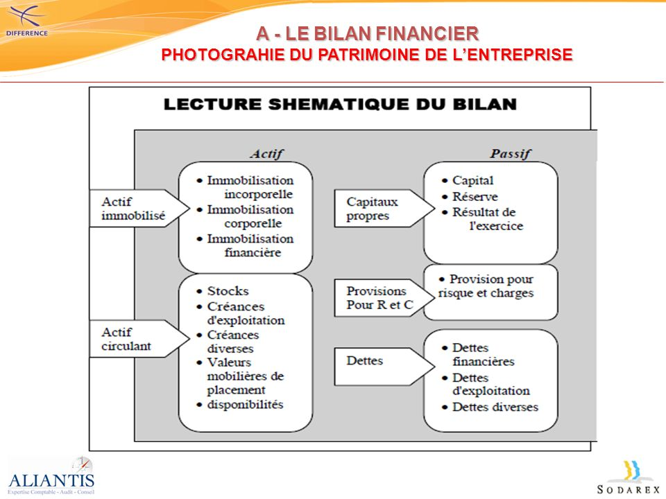A - LE BILAN FINANCIER PHOTOGRAHIE DU PATRIMOINE DE L'ENTREPRISE
