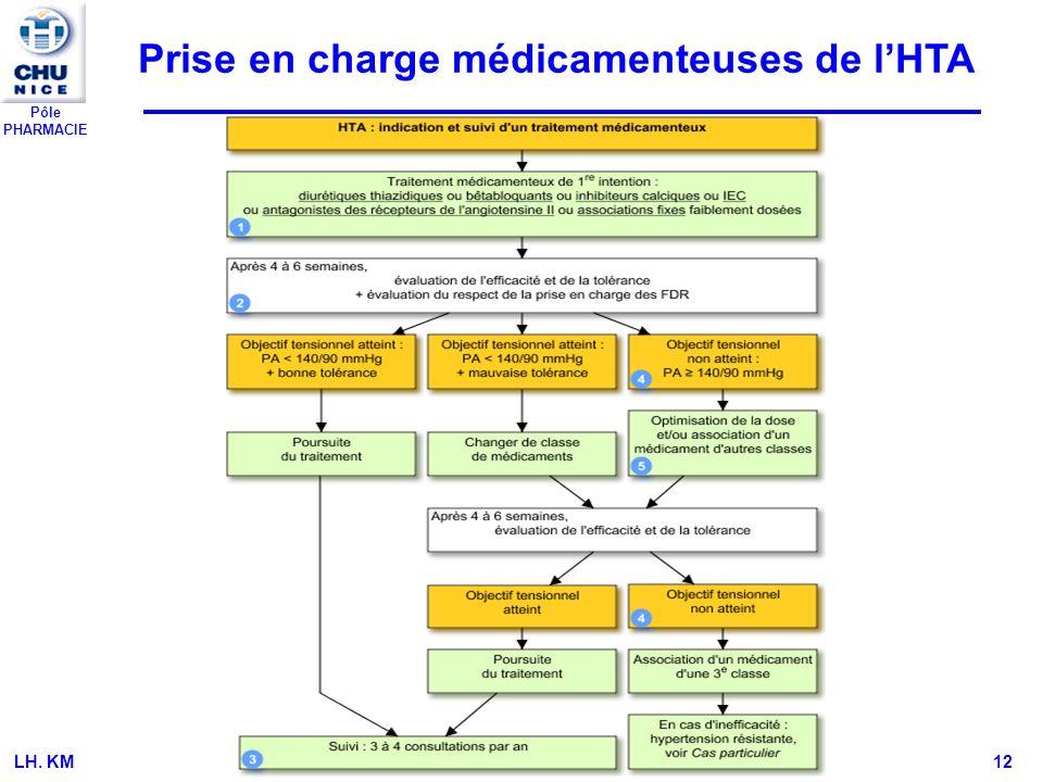 Prise en charge médicamenteuses de l'HTA