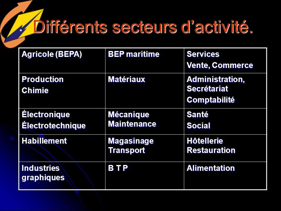 Différents secteurs d'activité.