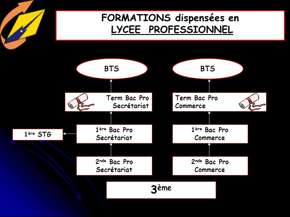 FORMATIONS dispensées en