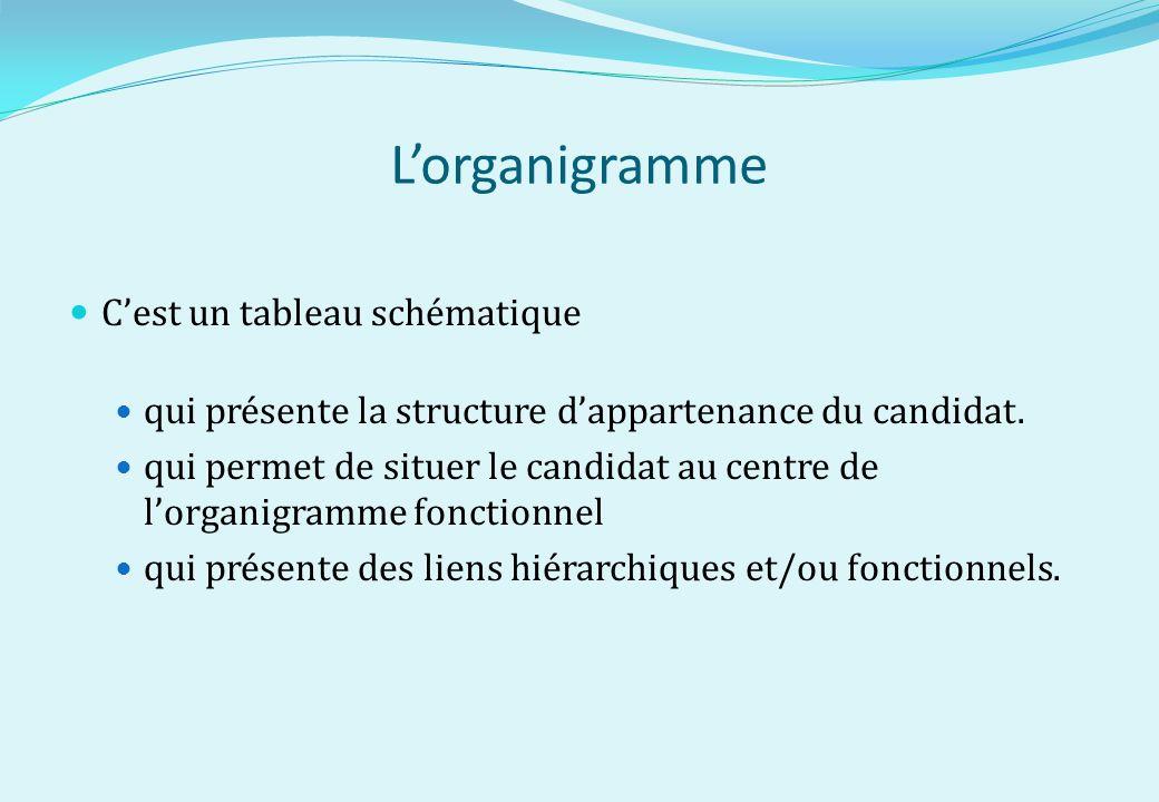 L'organigramme C'est un tableau schématique