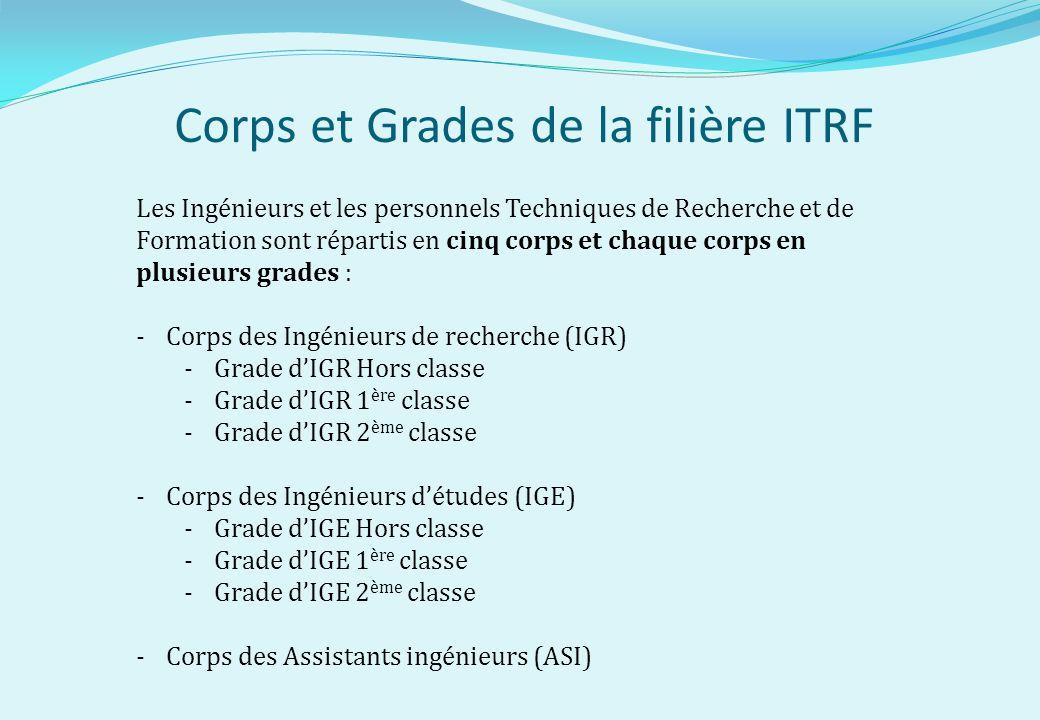 Corps et Grades de la filière ITRF
