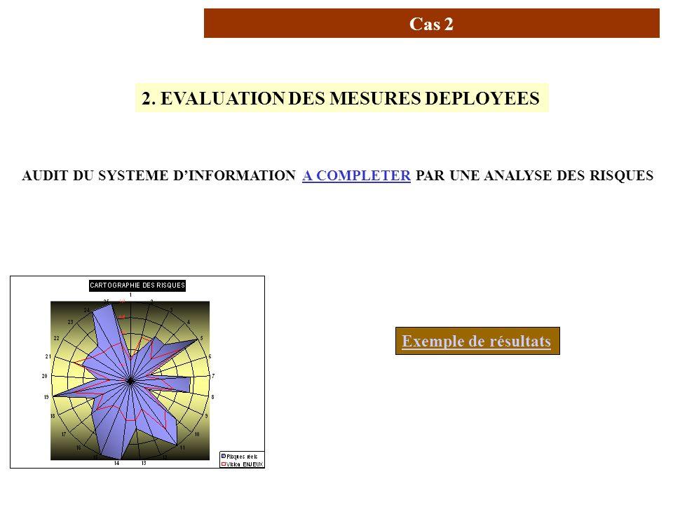 AUDIT DU SYSTEME D'INFORMATION A COMPLETER PAR UNE ANALYSE DES RISQUES