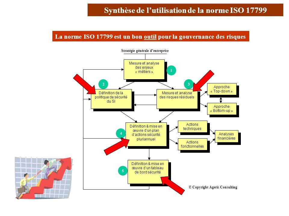 Synthèse de l'utilisation de la norme ISO 17799