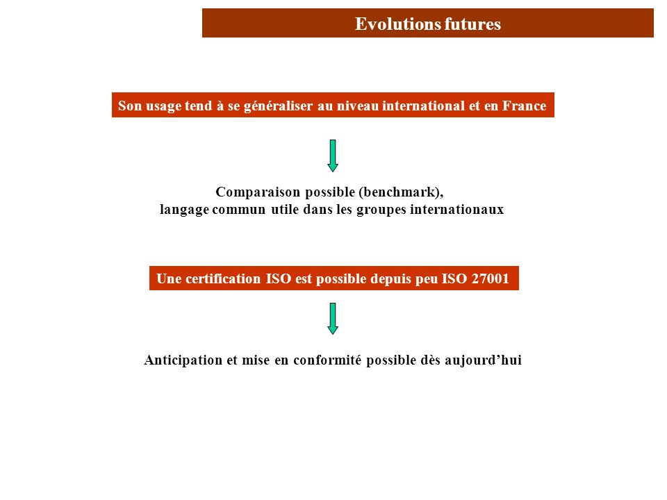 Conclusion (2/2) Evolutions futures