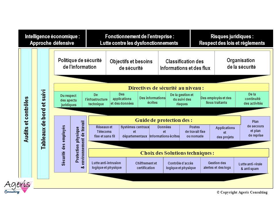 Politique de sécurité : Framework
