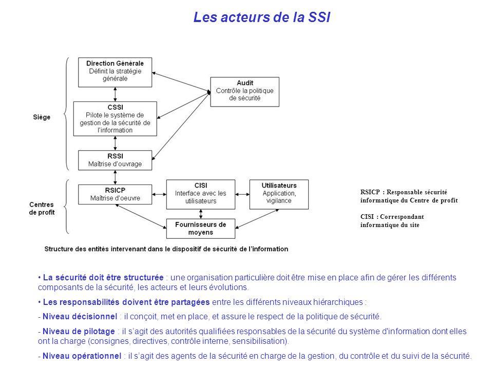 Les acteurs de la SSI RSICP : Responsable sécurité informatique du Centre de profit. CISI : Correspondant informatique du site.