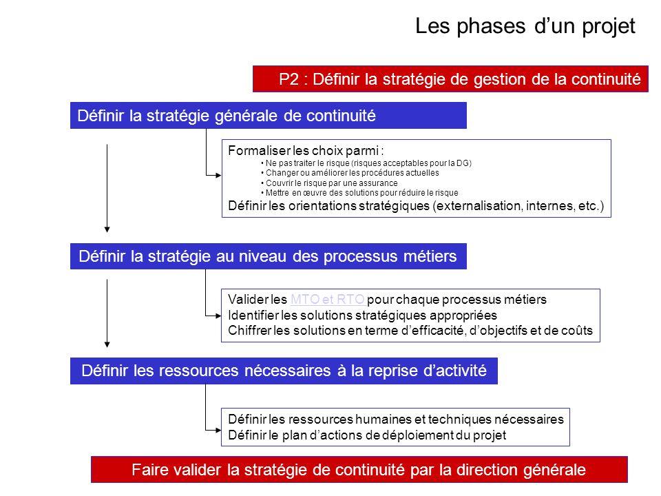 Les phases d'un projet Les phases d'un projet