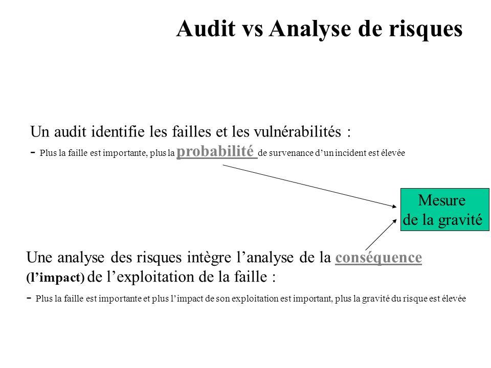 Audit vs Analyse de risques
