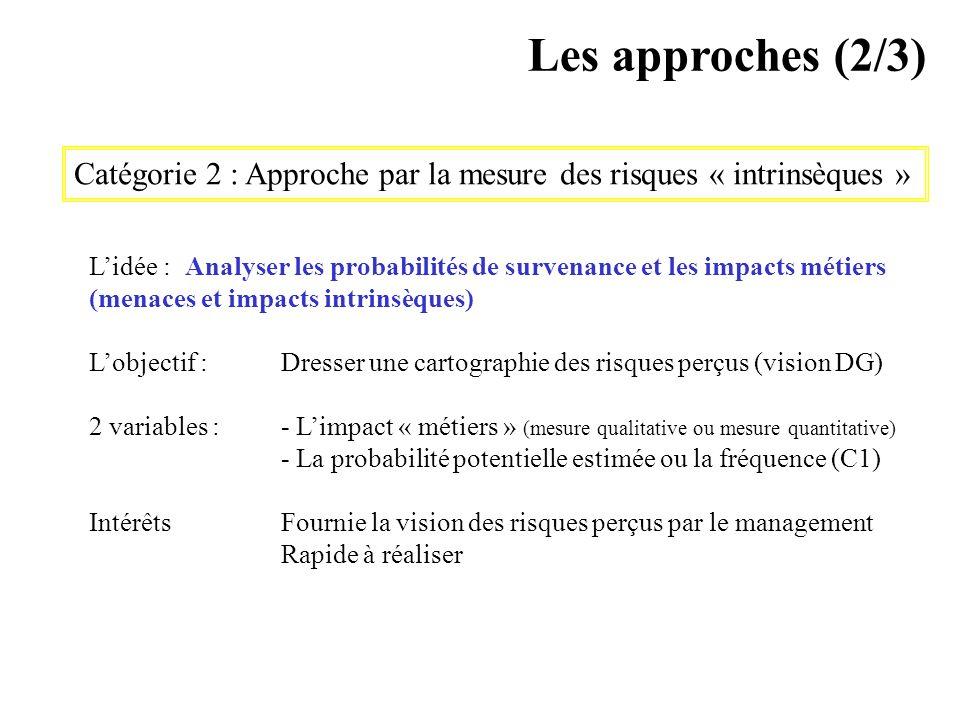 Les approches (2/3) Catégorie 2 : Approche par la mesure des risques « intrinsèques »