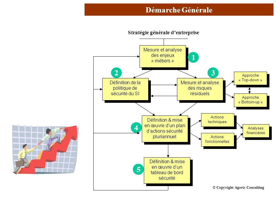 Stratégie générale d'entreprise
