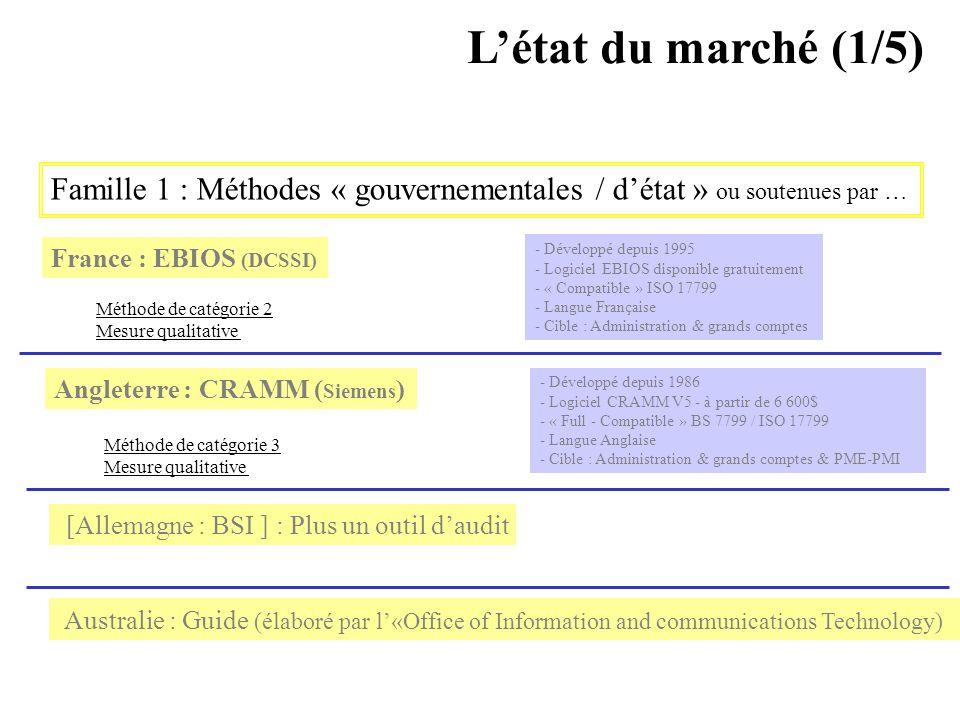 L'état du marché (1/5) Famille 1 : Méthodes « gouvernementales / d'état » ou soutenues par … France : EBIOS (DCSSI)