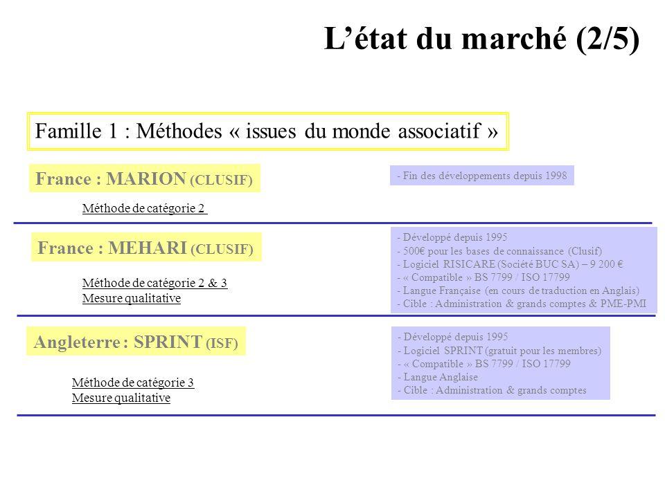 L'état du marché (2/5) Famille 1 : Méthodes « issues du monde associatif » France : MARION (CLUSIF)