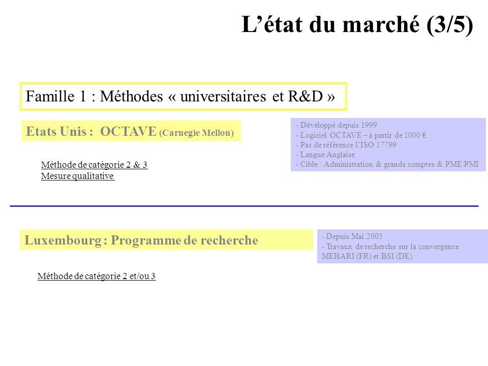 L'état du marché (3/5) Famille 1 : Méthodes « universitaires et R&D »