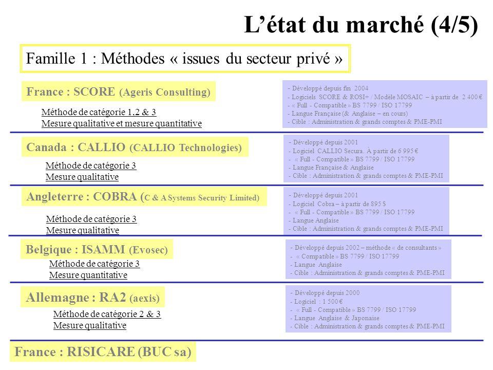 L'état du marché (4/5) Famille 1 : Méthodes « issues du secteur privé » France : SCORE (Ageris Consulting)