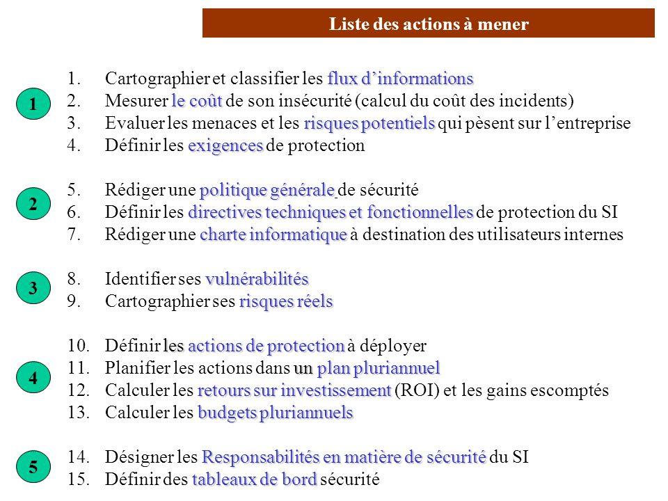Liste des actions à mener