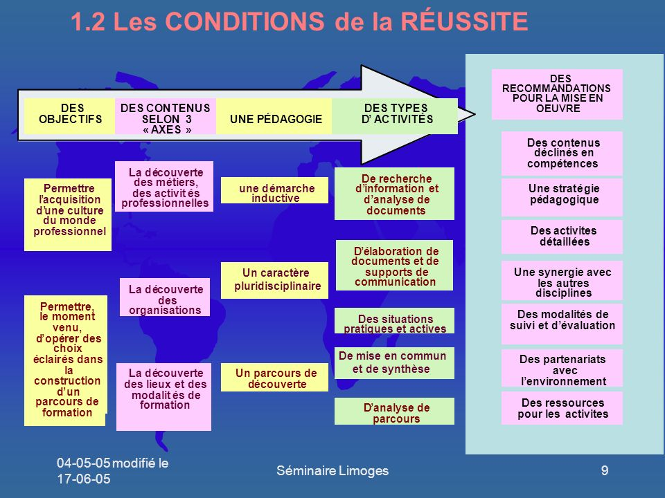 1.2 Les CONDITIONS de la RÉUSSITE