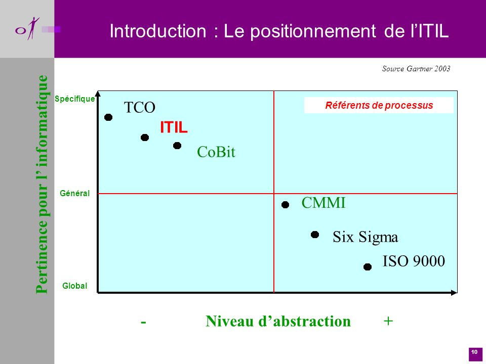 Introduction : Le positionnement de l'ITIL