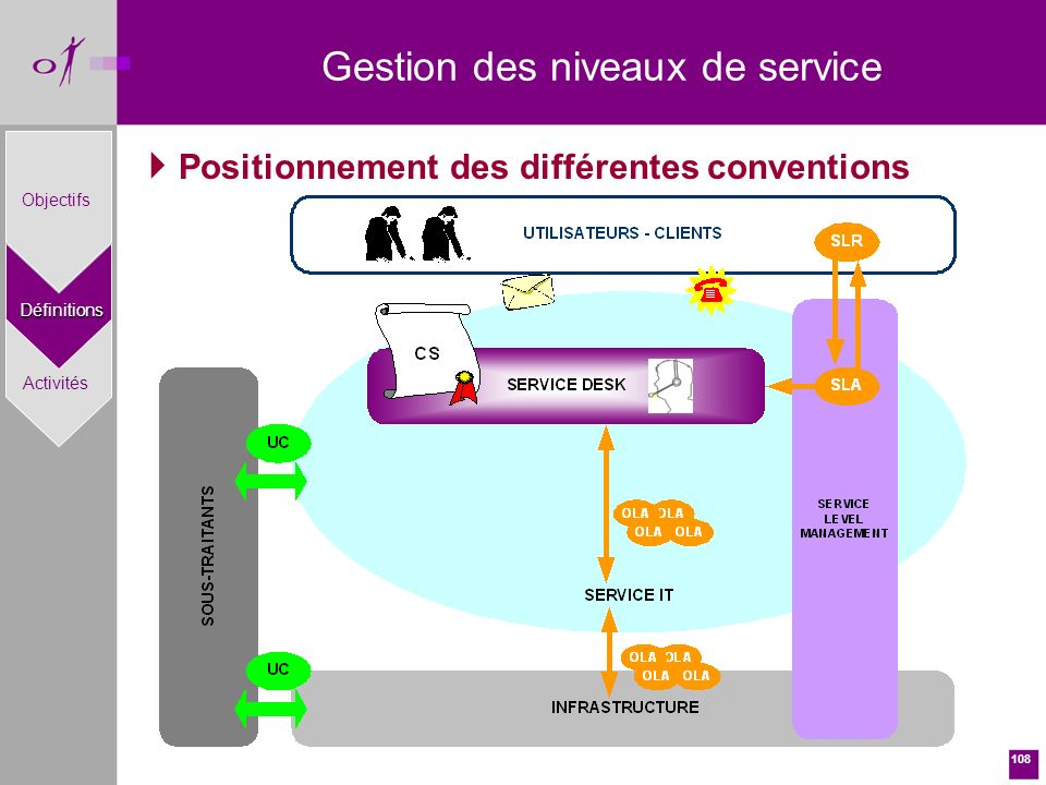 Positionnement des différentes conventions