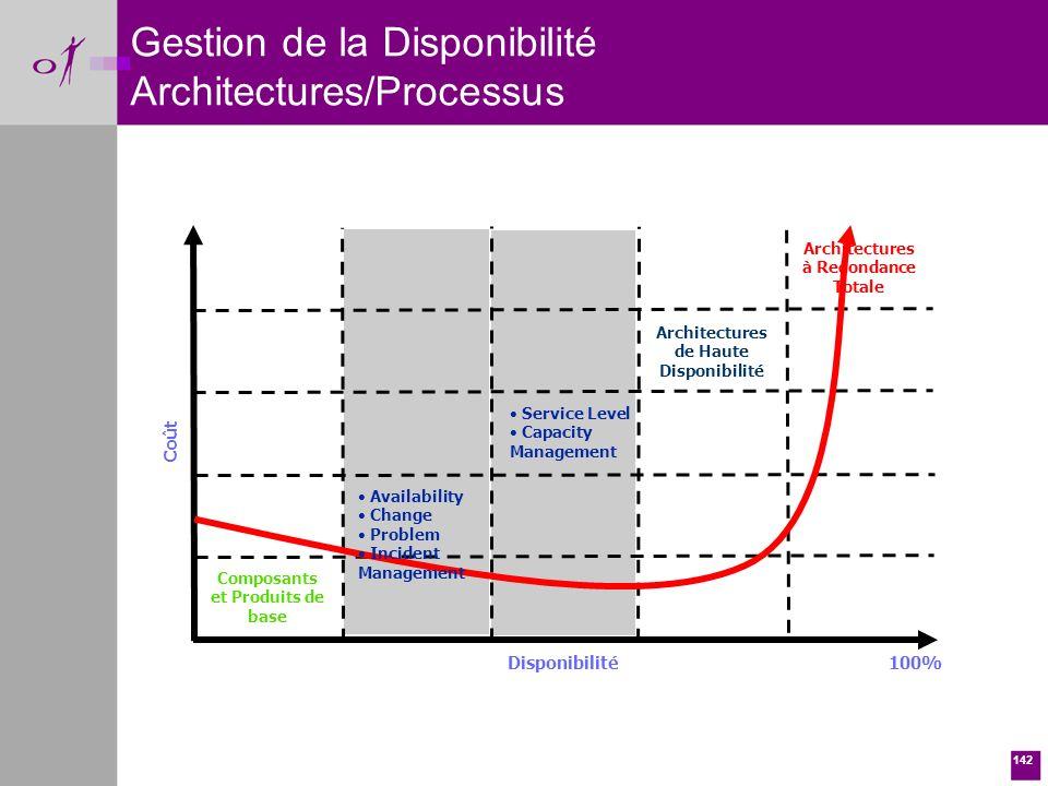 Gestion de la Disponibilité Architectures/Processus