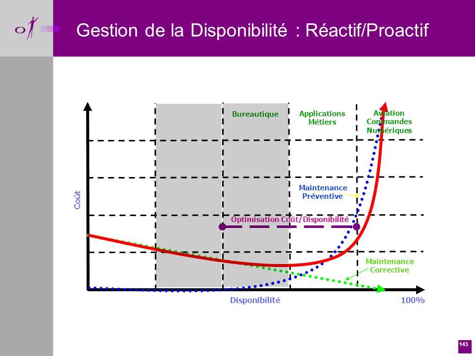 Gestion de la Disponibilité : Réactif/Proactif
