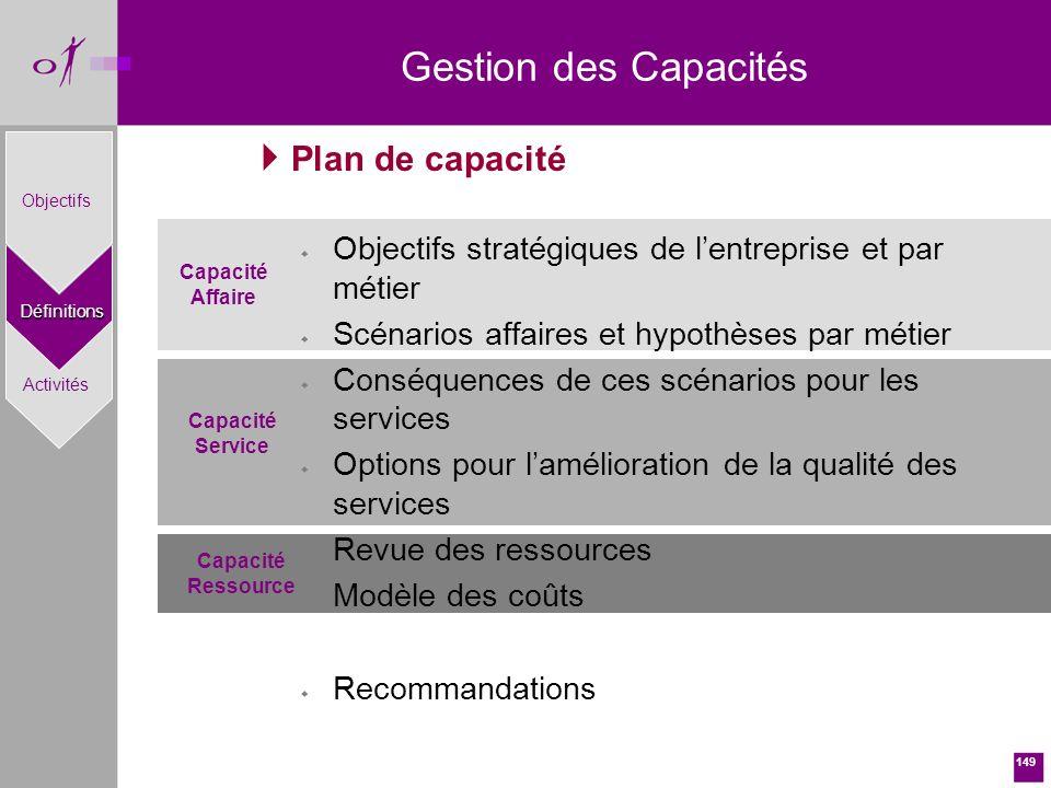 Gestion des Capacités Plan de capacité