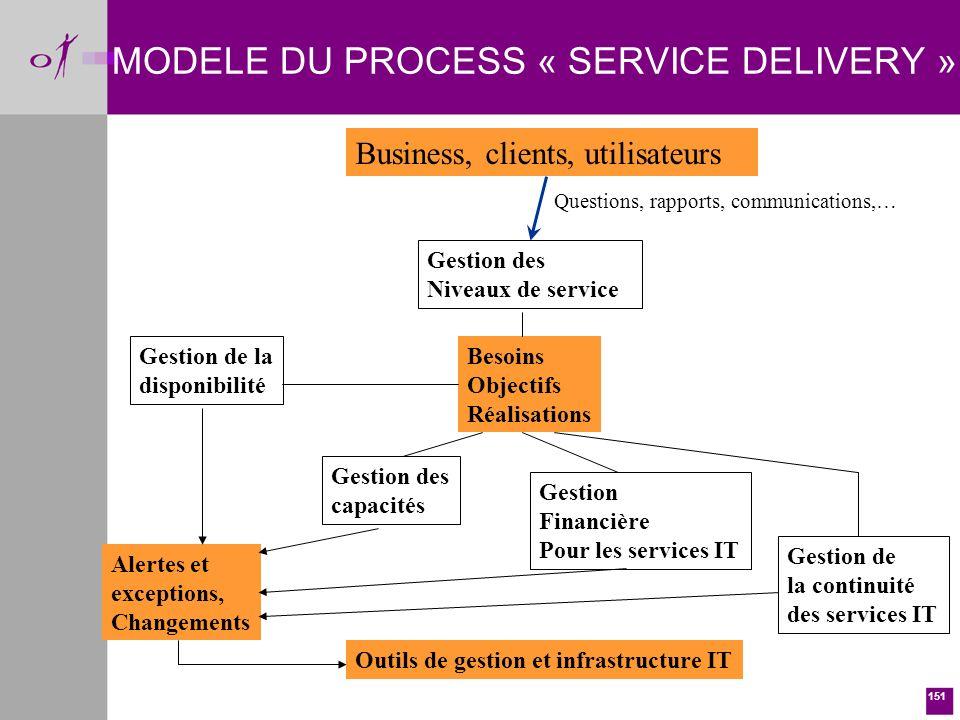 MODELE DU PROCESS « SERVICE DELIVERY »