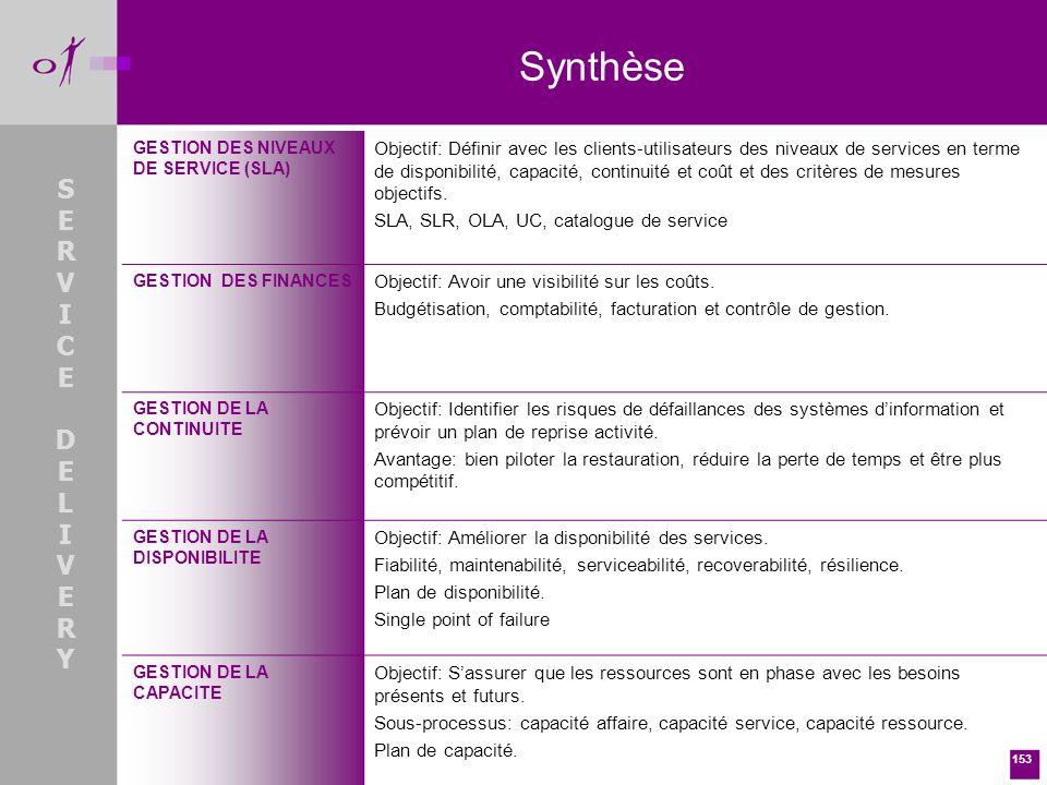 Synthèse GESTION DES NIVEAUX DE SERVICE (SLA)