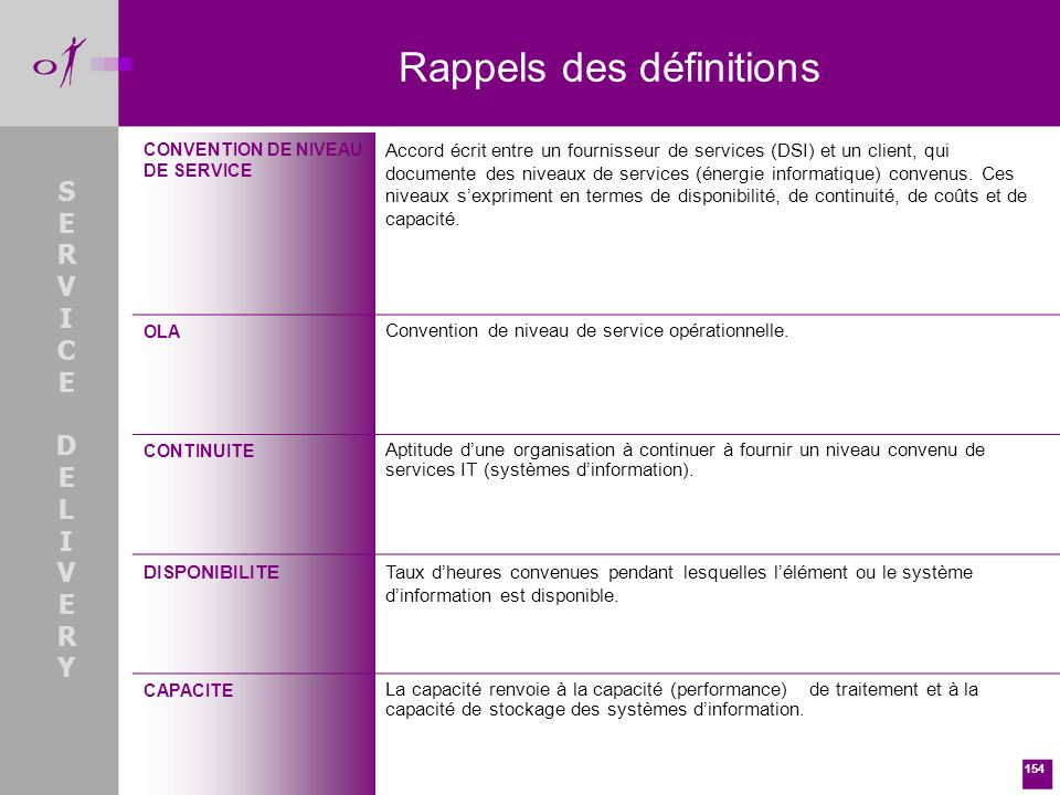 Rappels des définitions