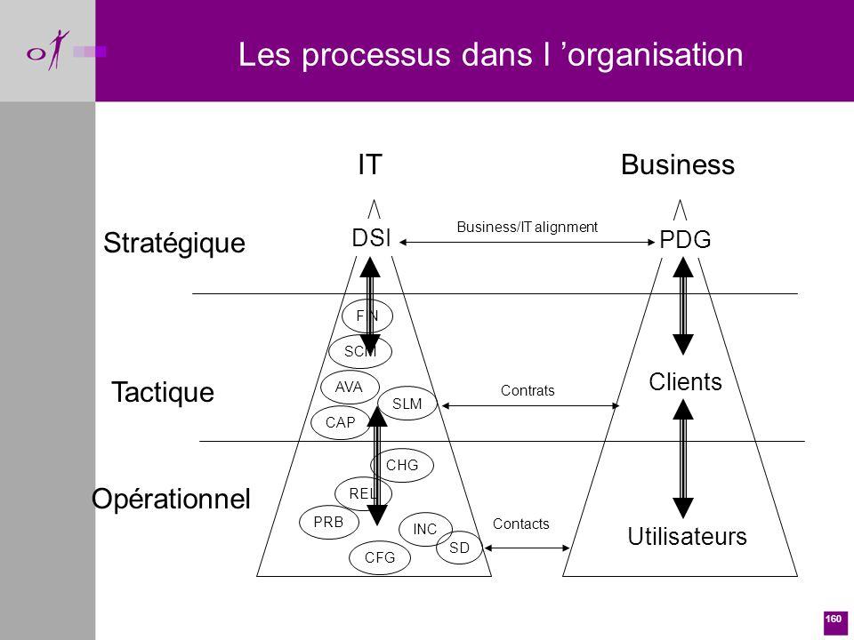 Les processus dans l 'organisation