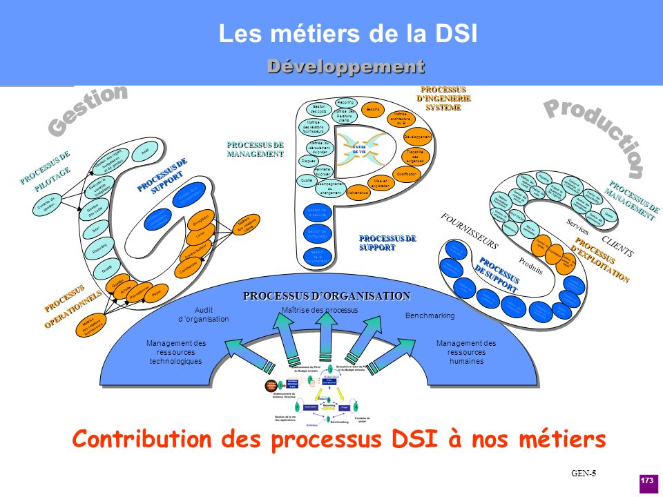 PROCESSUS D'INGENIERIE SYSTEME