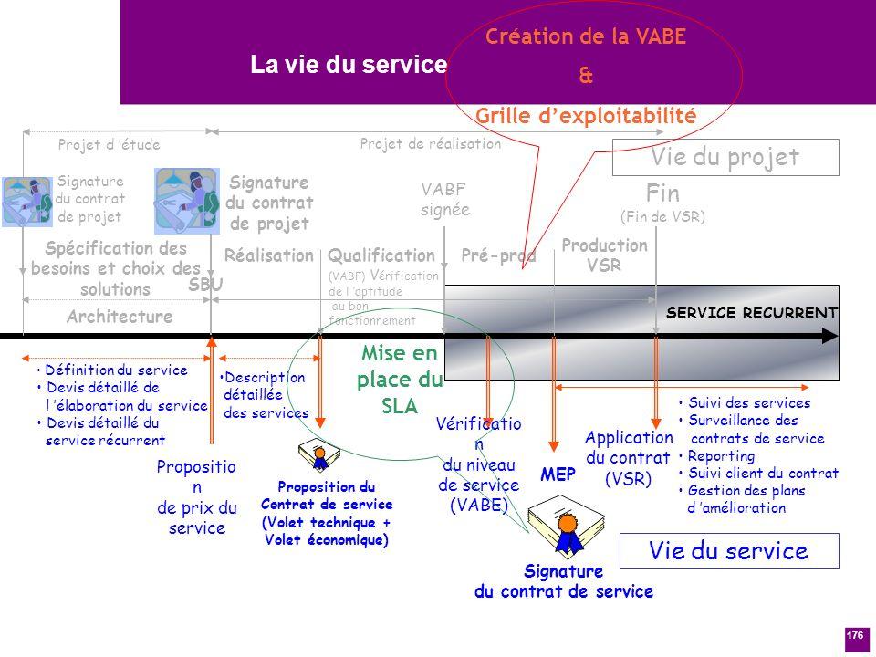 La vie du service Vie du projet Fin Vie du service Création de la VABE