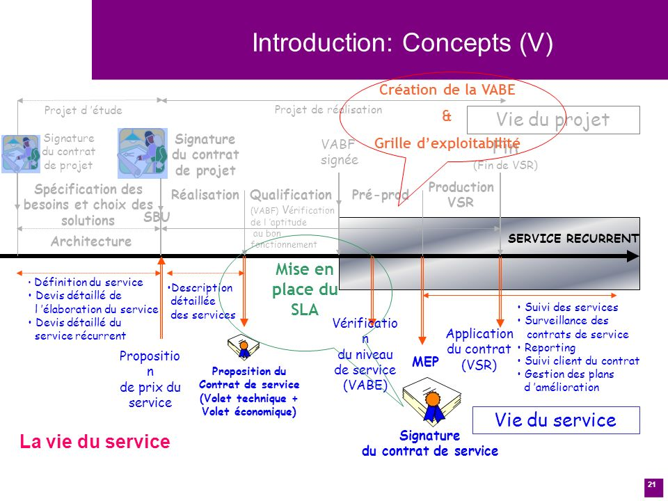 Introduction: Concepts (V)