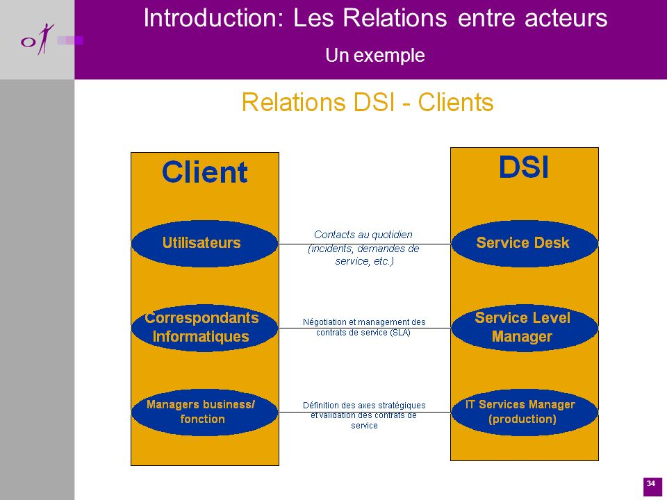 Introduction: Les Relations entre acteurs