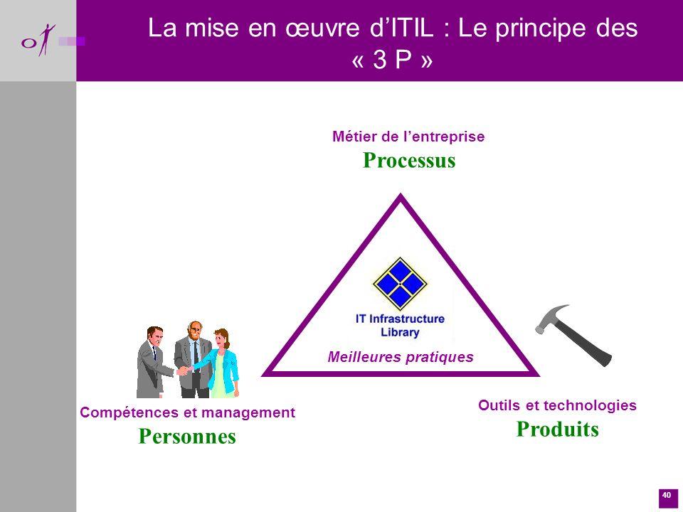 La mise en œuvre d'ITIL : Le principe des « 3 P »