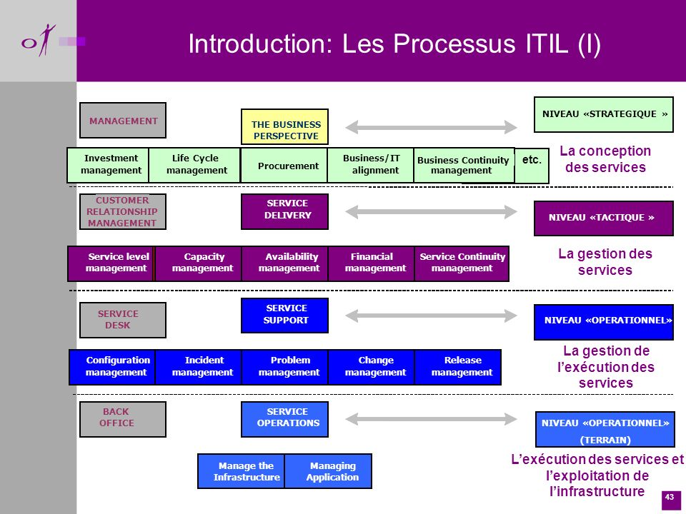 Introduction: Les Processus ITIL (I)