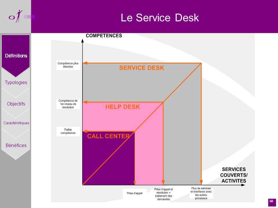 Le Service Desk Définitions Typologies Objectifs Bénéfices